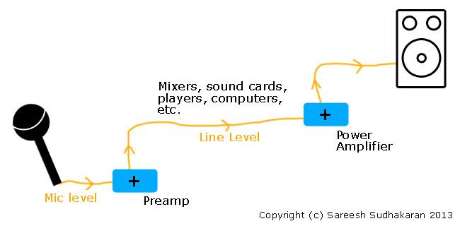 Line Level Mic Level