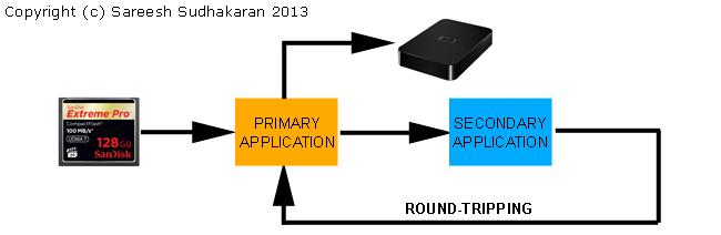 Roundtrip Workflow