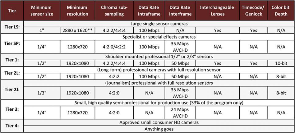 EBU Tier System Summary