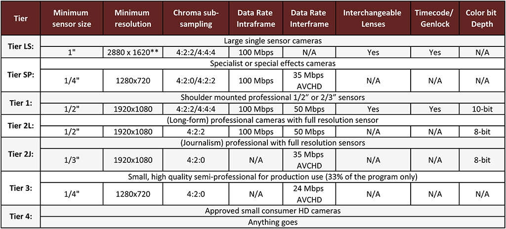 EBU Tier System Summary