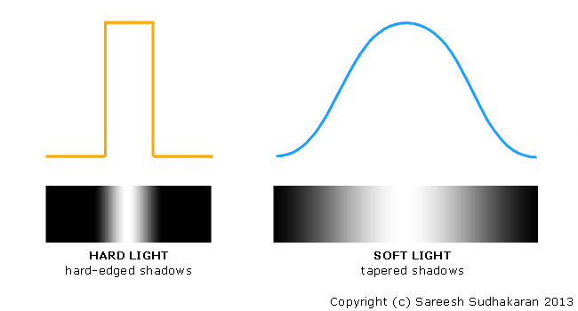 Hard Light vs Soft Light