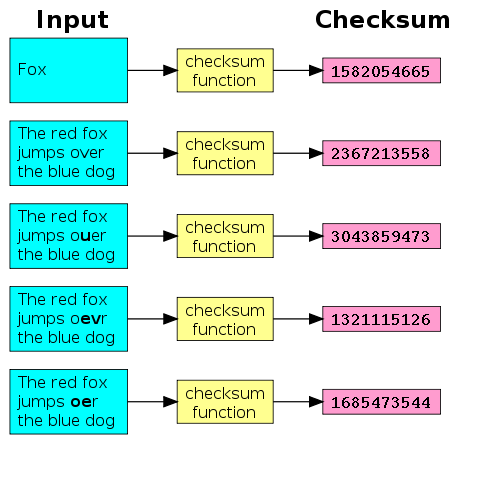 it 210 algorithm verification checkpoint Snaptutorial provides it 210 final exam guides we offer it 210 final exam answers,  it 210 week 6 checkpoint algorithm verification.
