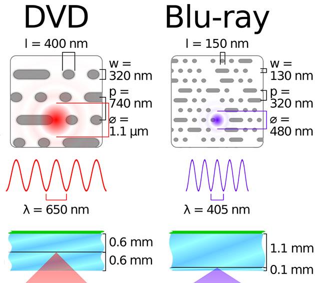DVD vs Blu-ray
