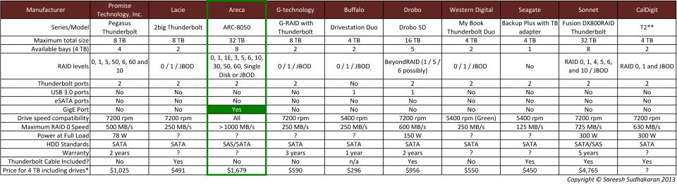 A Comparison of 10 Thunderbolt RAID Storage Solutions