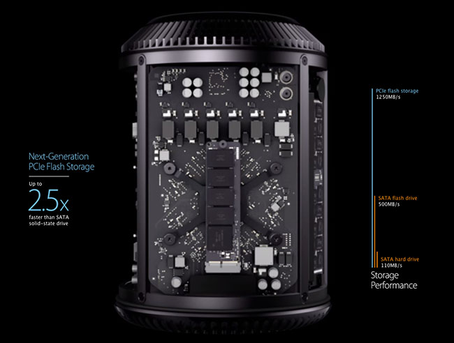 Mac Pro PCIe Flash Storage