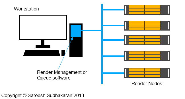 What is a Render Farm?