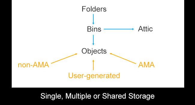 Avid Data Structure