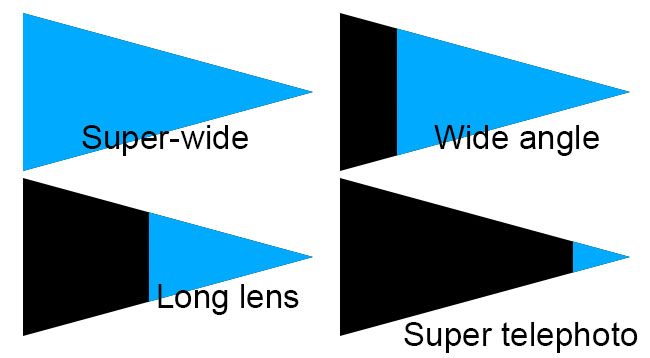 How I understand the Focal Length of a Lens (Part One): Perspective