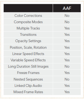 Avid to Resolve Supported Effects