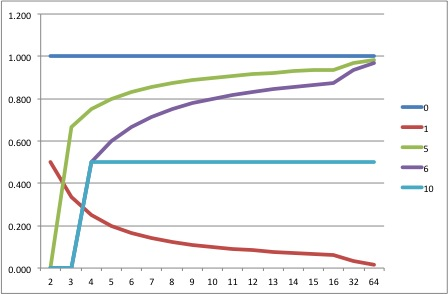 RAID Capacity Factor