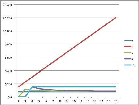 RAID Cost per Terabyte chart