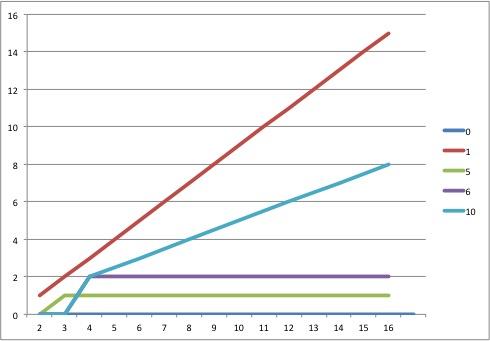 RAID Drive Failure chart