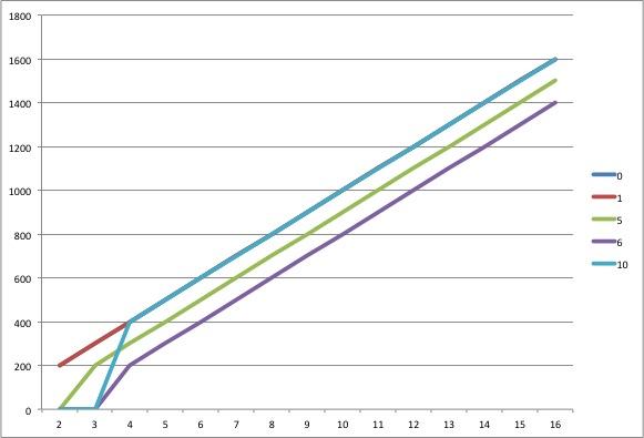 RAID Read Speed chart