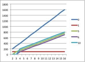 RAID Write Speed chart