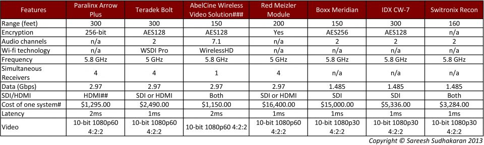 Wifi Systems Compared