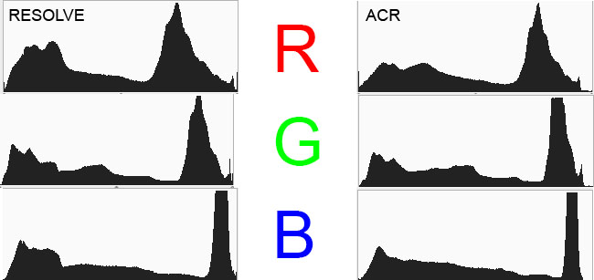 ACR vs Resolve RGB Histogram Default