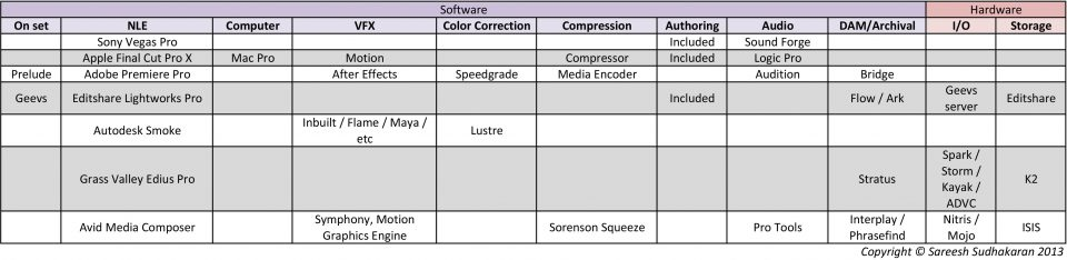 NLE Software Hardware List