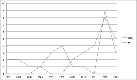 DSLRs vs MILCs Trends