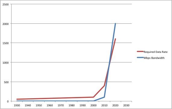 Internet Bandwidth vs Resolution Trends