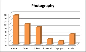 Photography Cameras Sold by Manufacturer.