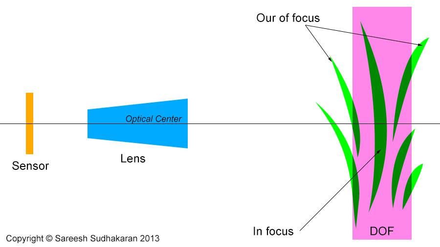 DOF of a Lens