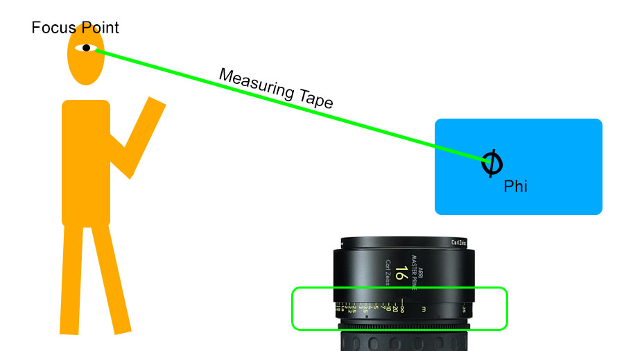 How to measure focus distance