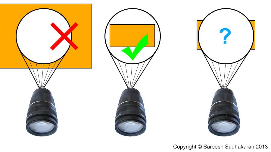 Image Circle of a Lens