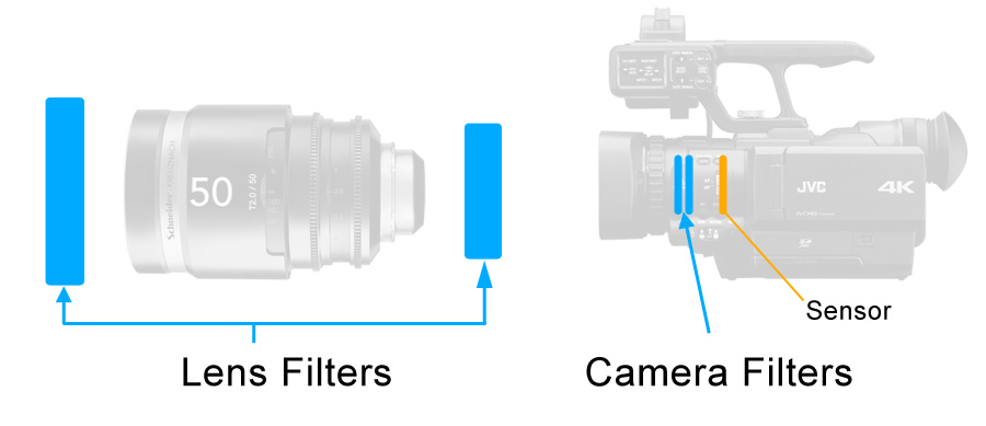 The Complete Guide to Lens Filters (Part One)
