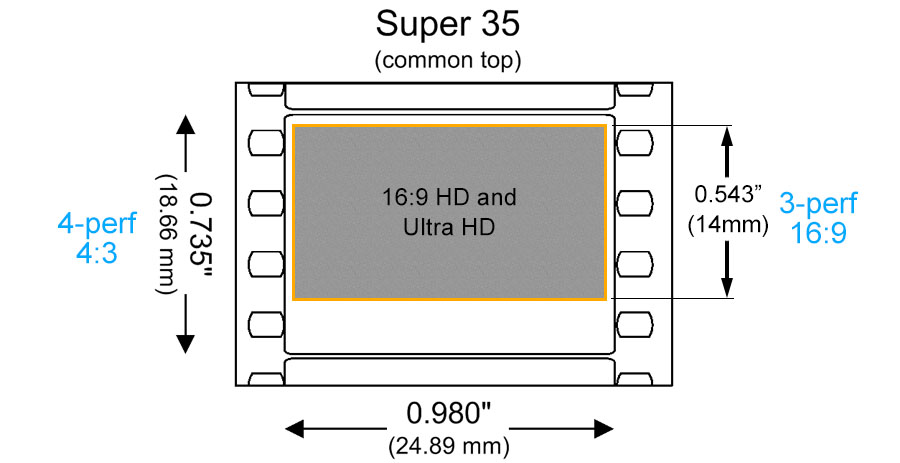 Super35 4-perf and 3-perf
