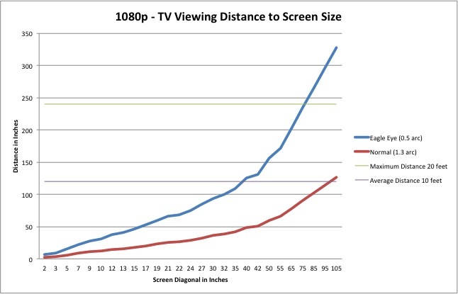 TV Viewing Distance Chart 1080p