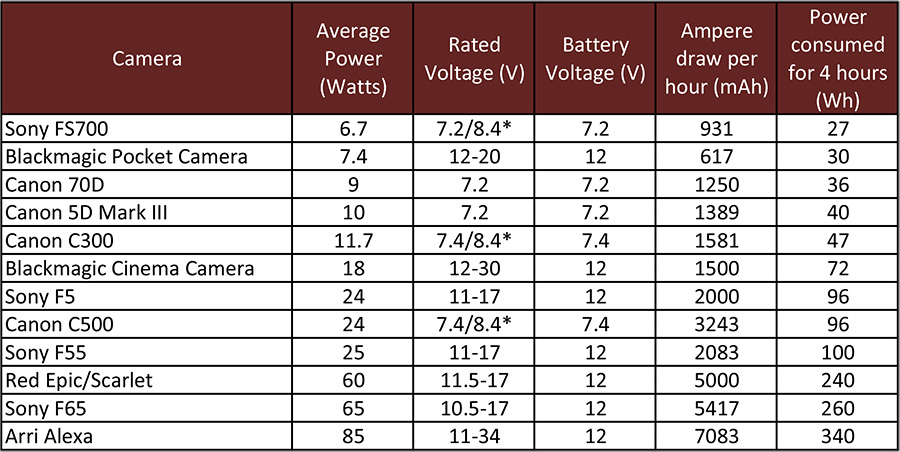Ratings of various cameras