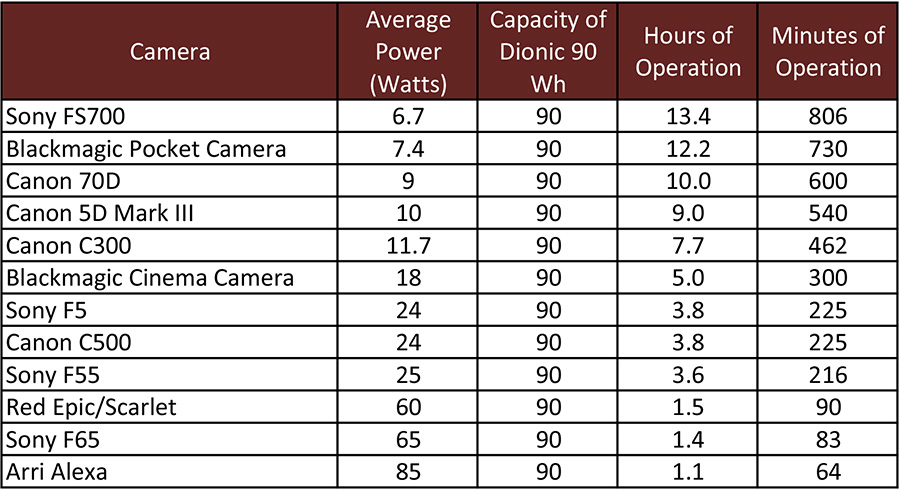 Let S Take The Dionic 90 As An Example And Compare It To Cameras In First Table Here How Many Hours Of Operation You Can Get From One Battery