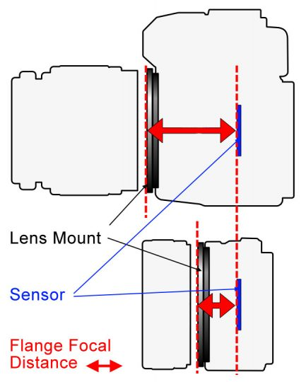 What is the Flange Focal Distance and How to Find More Lenses for Your Camera