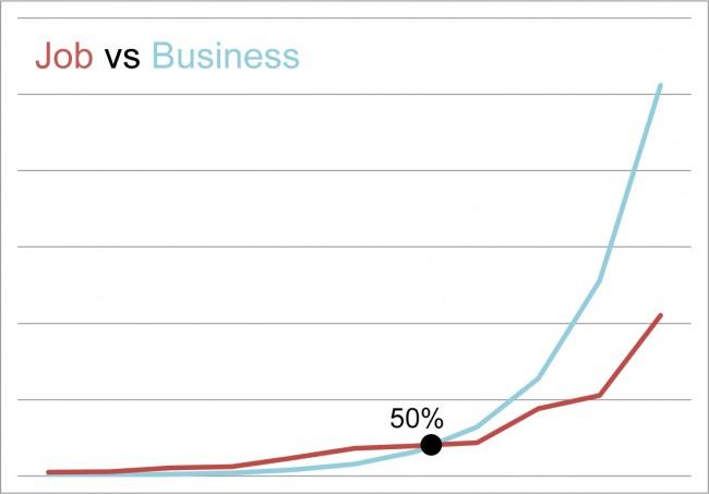 Job vs Freelance