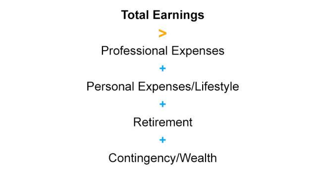 Total Earnings Formula
