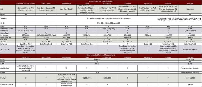 Adobe Products Specs Comparison
