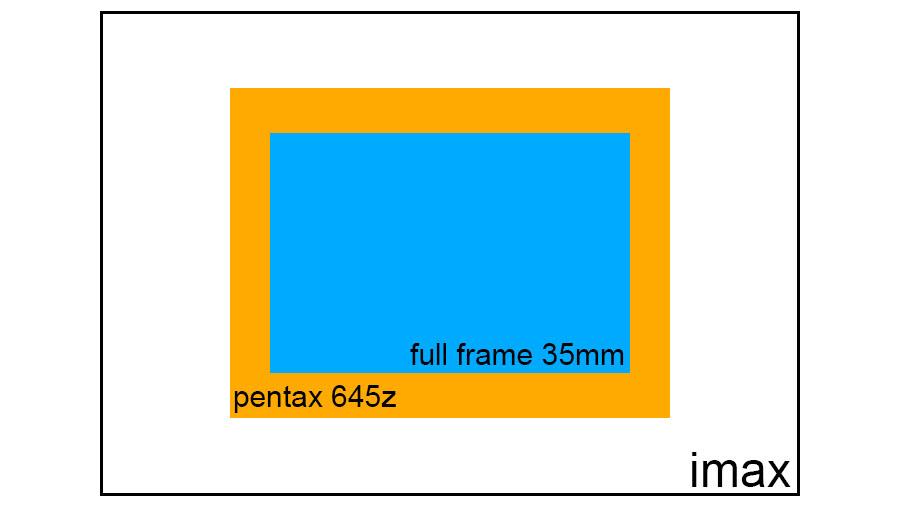 sensor comparison 645Z