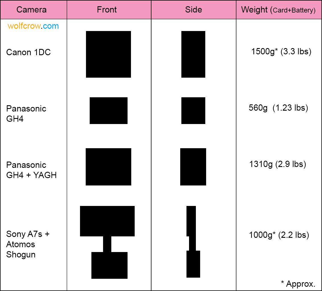 Comparison A7s GH4 1DC Shogun.