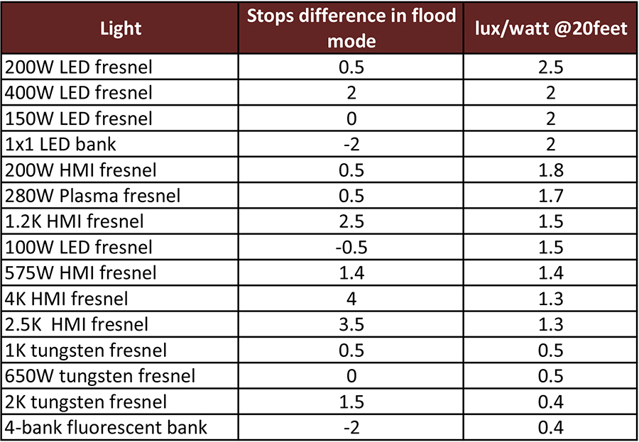 Light Efficiency Comparison