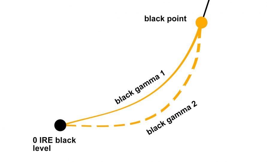 black gamma