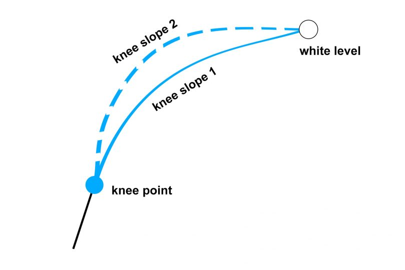 knee slope