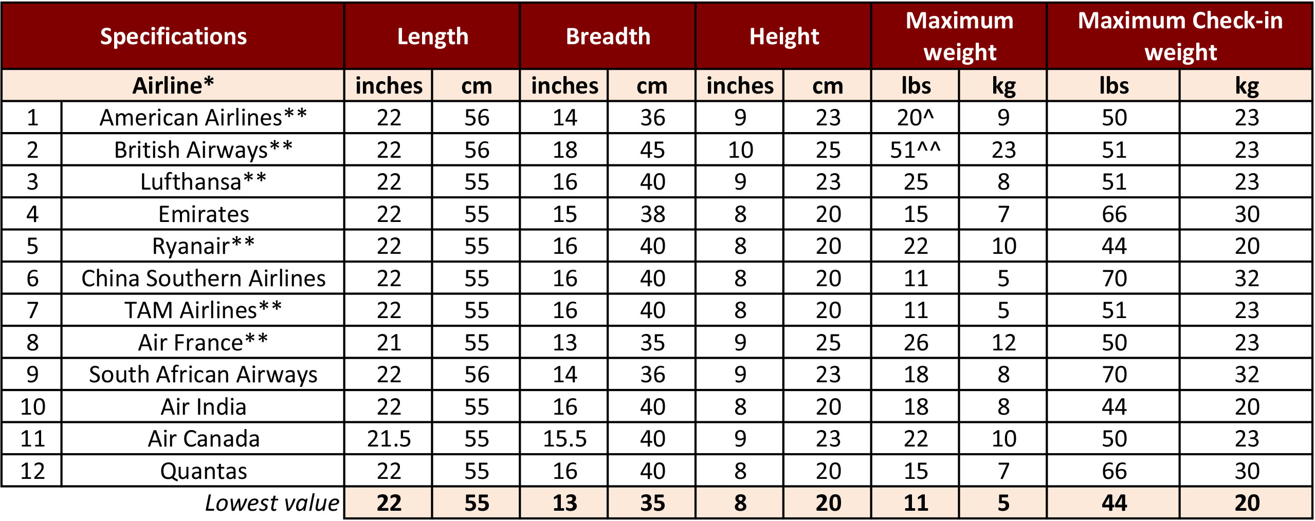 How to find the best carry on luggage for camera and video rigs airlinebaggageallowances nvjuhfo Choice Image