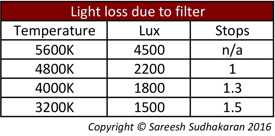 LightLossduetofilters