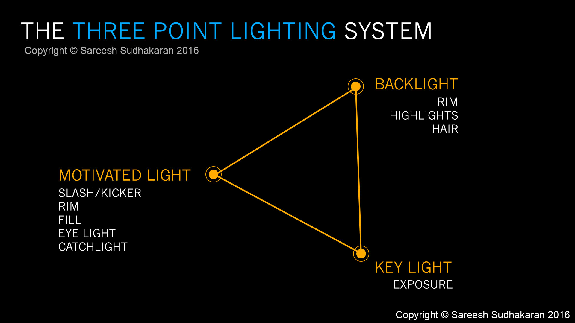 ThreePointLightingSystem